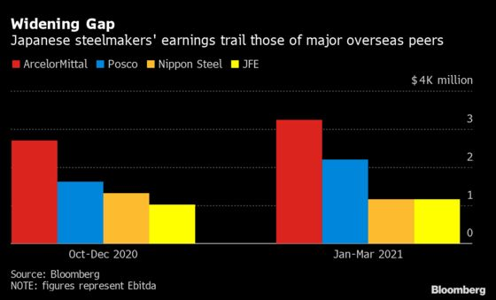 Steel Giant Says Higher Prices Needed to Guarantee Supply