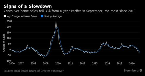 Metro Vancouver home sales fall significantly in September