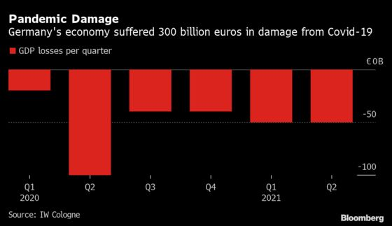Germany Suffers 300 Billion-Euro Hit From Covid Fallout, Research Group Says