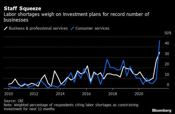 U.K. Labor ShortageLeaves Consumer Businesses Gloomy, CBI Says