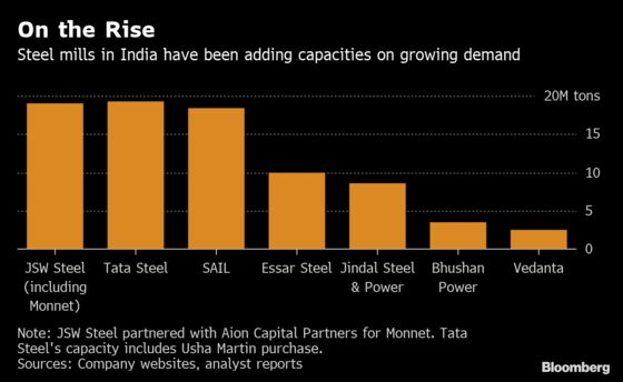 India Bankruptcy Delays Lift Bidders' Funding Tab, JSW Says