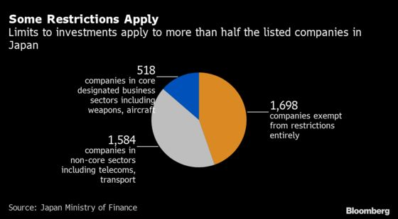 Japan Moves to Limit Foreign Investment in Half of Listed Firms