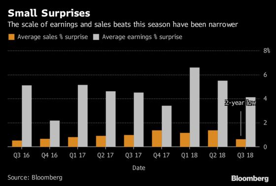 At Sell-Off's Core Is an Earnings Season That's Consoling No One