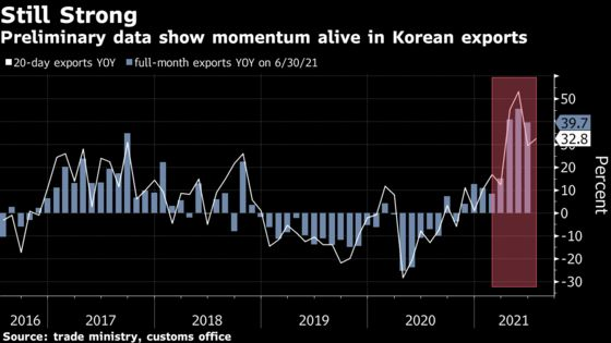 Asian Exporters Show Recovery Still Has Legs Amid Virus Fears