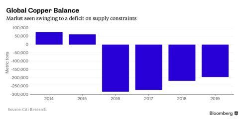 Citigroup Copper Supply-Demand Forecast