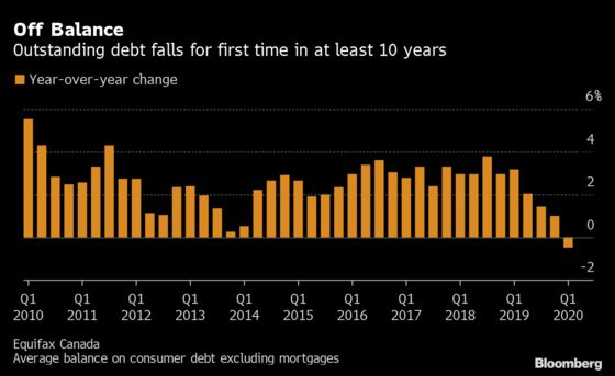 Canada's Consumer Debt Loads Drop for First Time in Decade