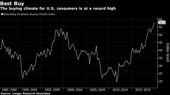 U.S. Consumers' Comfort in Buying Climate Climbs to Record High