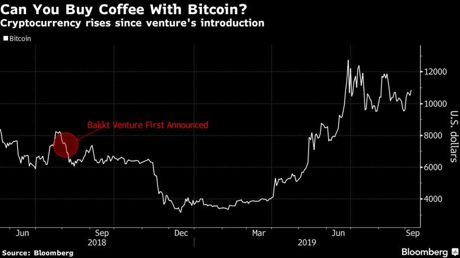 Bitcoin Futures on ICE Grow Nearer With Custody Warehouse