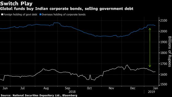 Global Funds Sour on India Sovereign Bonds, Buy Company Debt