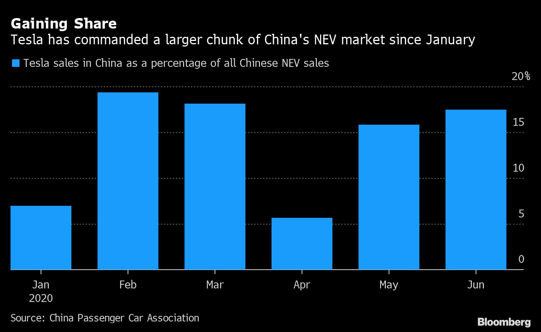 中国EV市場、バブル崩壊間近か-テスラのシェア拡大が国内勢を圧迫