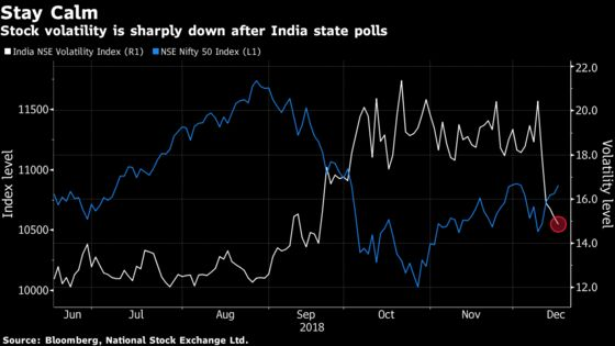 Power Stocks Drive India Market Rally