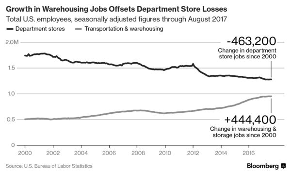 Amazonu0027s Job Creation Narrative Got A Boost In March When The Progressive  Policy Institute Concluded That The E Commerce Industry Is Adding Jobs More  ...