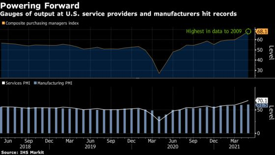 U.S. Factories, Services Output Extend Records on Robust Demand