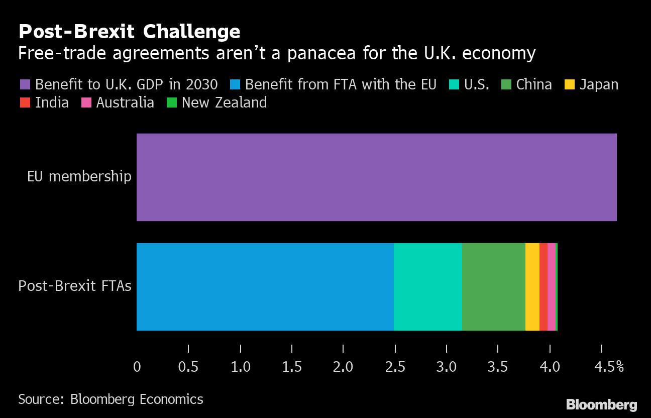 U K Says Benefits Of Post Brexit Trade Deals Underestimated Bloomberg