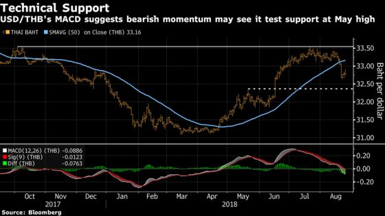 Bank of Thailand's Hawkish Tilt Adds Another Tailwind for Baht