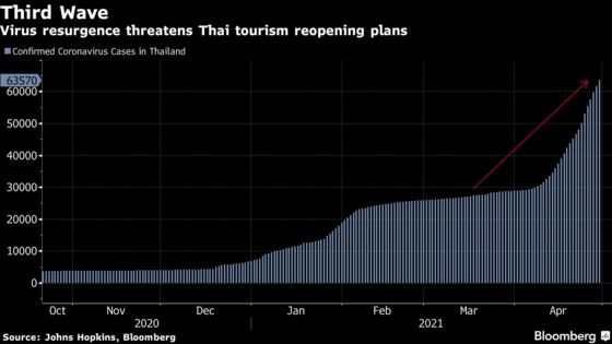 Thailand Increases Visitor Quarantine Period as Covid Rages