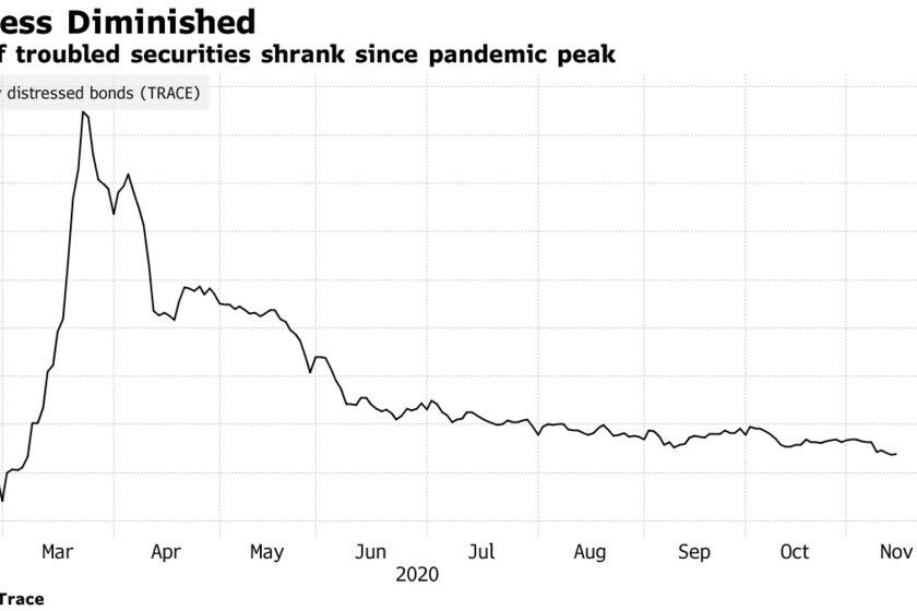 Pool of troubled securities shrank since pandemic peak