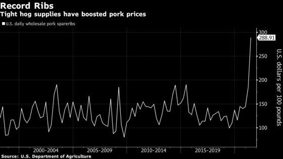 Hog Prices Hit Seven-Year High on Grilling-Season Pork Demand