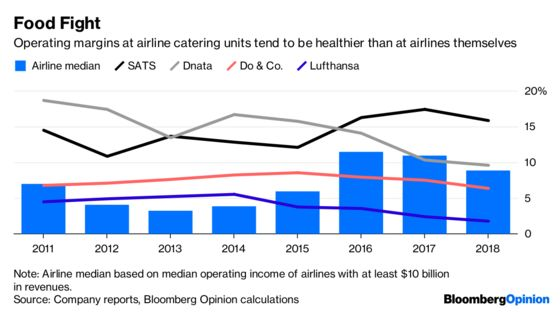 What's the Deal With Airline Food, Lufthansa?
