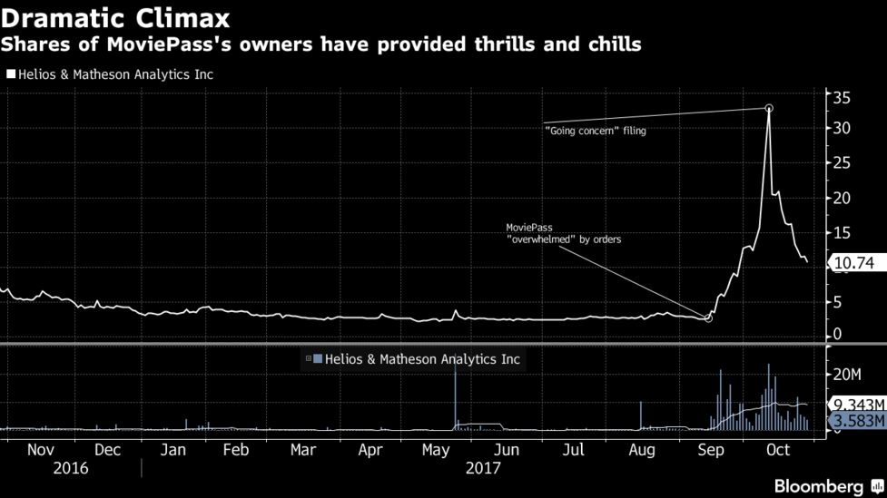The Man Behind Moviepass' 1,151% Rally Has Had 99% Wipeouts in the
