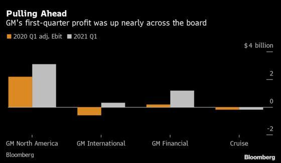 GM Posts 'Blowout' Quarterly Profit, Keeps 2021 Forecast