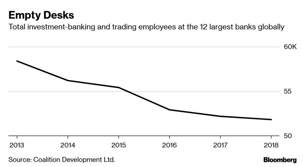 JPMorgan, Nomura Job Cuts Add to Wave of Layoffs at Finance Firms