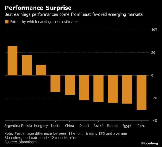 The Case for a Stock Rally, Even After Emerging Markets' Growth Story Buckled