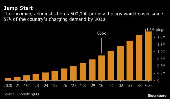 Biden's Charging Plan Could Sell25 Million EVs