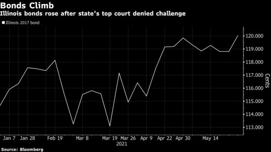 Illinois Bonds Gain as Court Rejects Case to Invalidate Debt