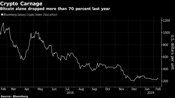 Crypto Carnage Holds Bitcoin Tracker's Plan for a Basket