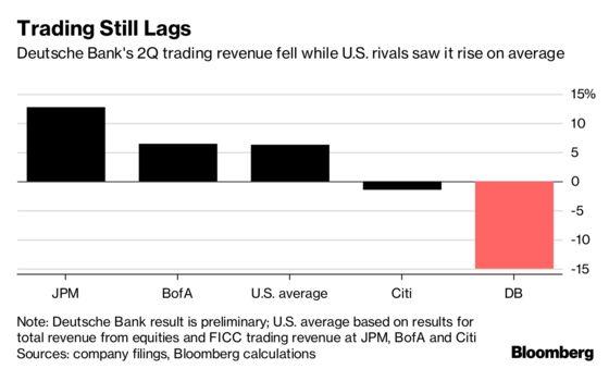 Deutsche Bank Surprises With Profit Beat Welcomed by Investors