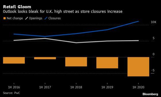 U.K. Retail Closures Paint Bleak Picture for High Street