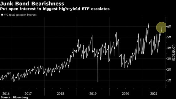 Wall Street Traders Stockpile Hedges as Goldman Urges Caution