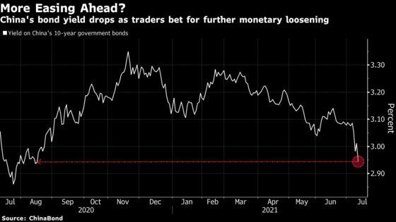 Dovish China Tilt Divides Market on Rate Cut, Slowdown Fears