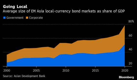 Asia Is Exception as Emerging Markets Start to Look Fragile