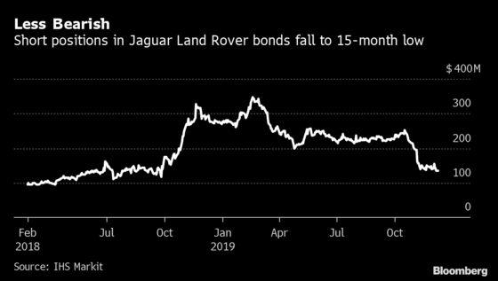 Short Sellers Back Off Jaguar Land Rover Bonds As Rebound Begins