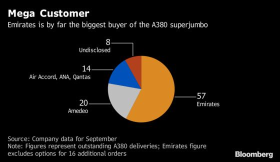Airbus's Emirates Deal to Save A380 Jumbo Has Stalled