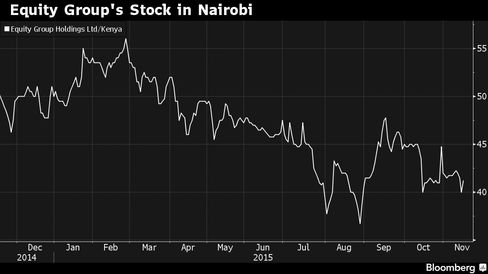 Kenya's largest lender has dropped in Nairobi trading in the past year