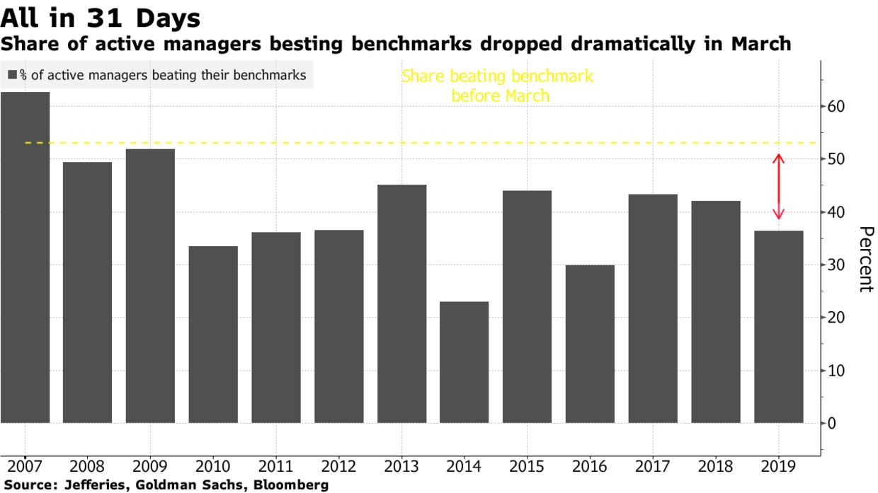 Share of active managers besting benchmarks dropped dramatically in March