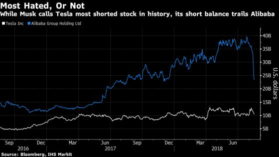 Musk Calls Tesla Most Shorted Stock Ever. Technically It's Not