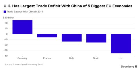 U.K. lags behind neighbors in trade balance with Chinese