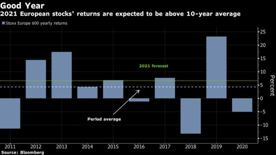 Wild 2020 Ride May Turn to Gains for Europe Stocks Next Year