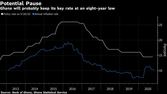 What African Central Banks May Do This Month With Interest Rates