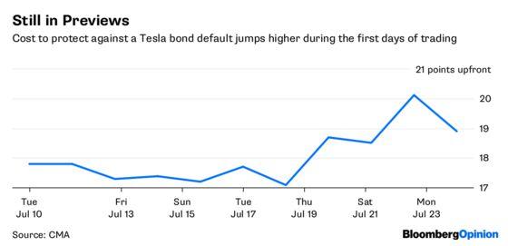 Elon Musk Faces New Tesla Foes in Default-Swap Market
