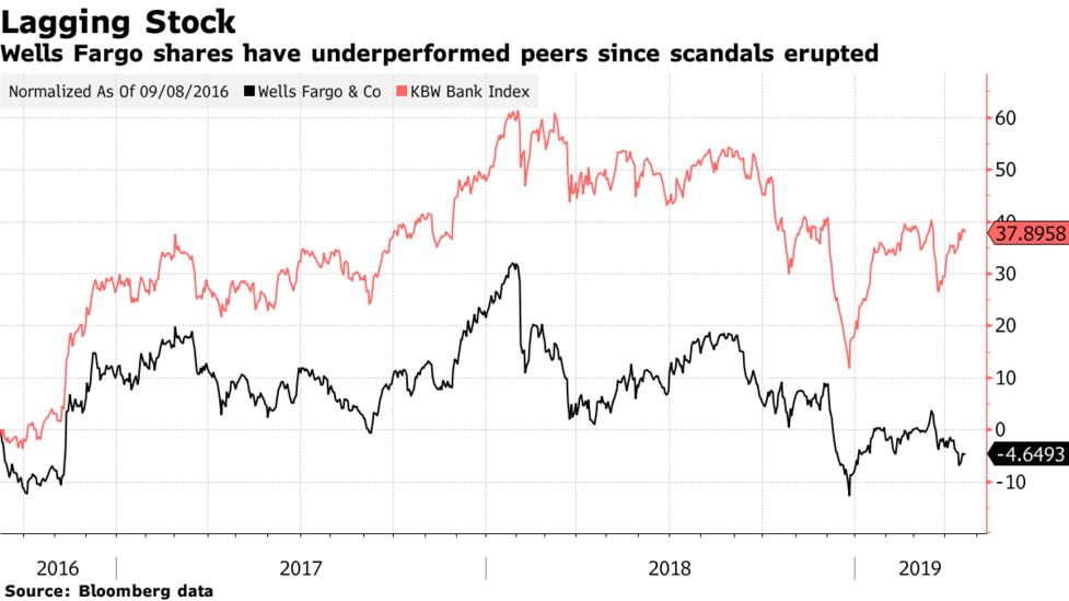 Wells Fargo Shares Have Underperformed Peers Since Scandals Erupted