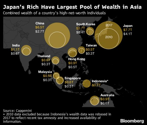 These Are the Countries Winning Asia's Explosive Wealth Race