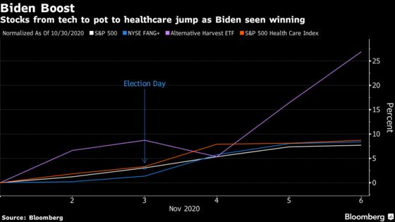 From Tech to Pot, Stocks Get $2.6 Trillion Election Boost