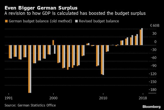 Germany Counts Surplus Differently, Finds It's Even Bigger