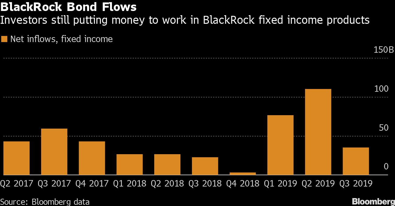 BlackRock Benefits in Flight to Safety With Bond, Cash Flows