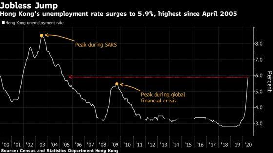 Hong Kong Jobless Rate Hits 15-Year High Amid Virus, Unrest